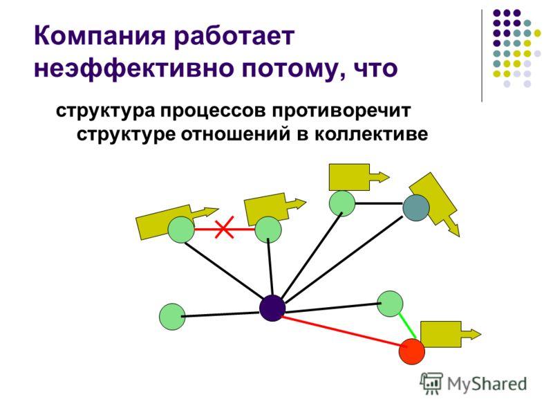 Компания работает неэффективно потому, что структура процессов противоречит структуре отношений в коллективе
