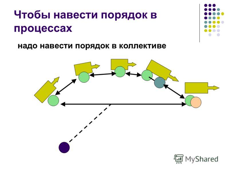 Чтобы навести порядок в процессах надо навести порядок в коллективе