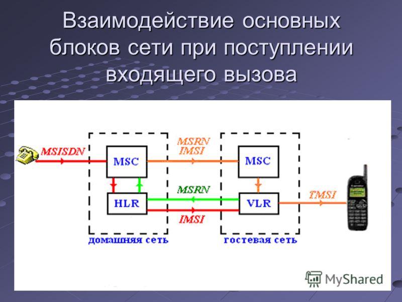 Взаимодействие основных блоков сети при поступлении входящего вызова