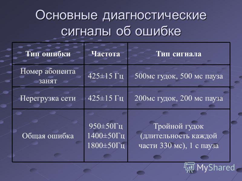 Основные диагностические сигналы об ошибке Тройной гудок (длительность каждой части 330 мс), 1 с пауза 950±50Гц 1400±50Гц 1800±50Гц Общая ошибка 200мс гудок, 200 мс пауза425±15 ГцПерегрузка сети 500мс гудок, 500 мс пауза425±15 Гц Номер абонента занят
