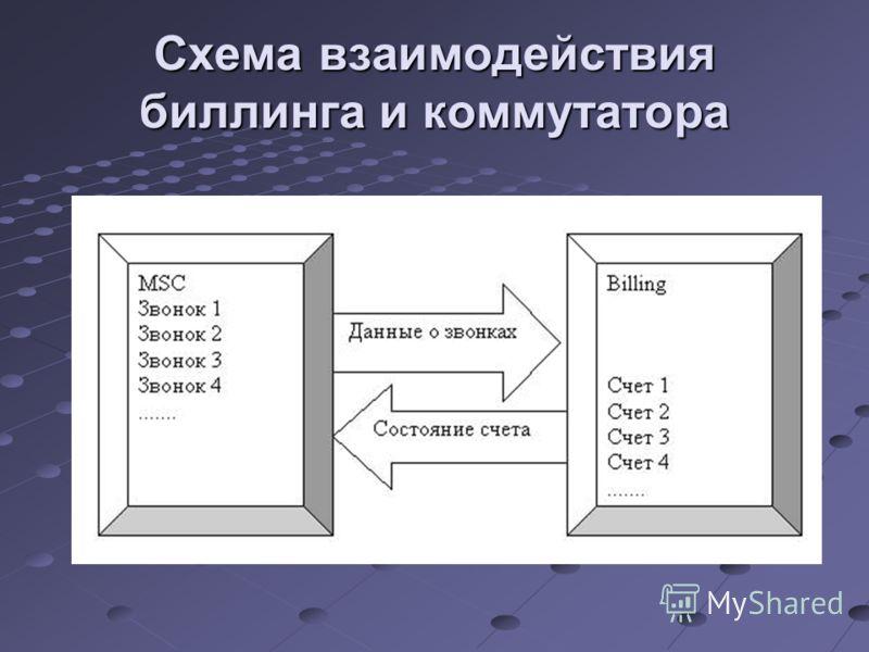 Схема взаимодействия биллинга и коммутатора