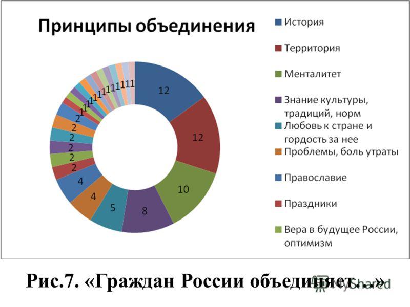 Рис.7. «Граждан России объединяет…»
