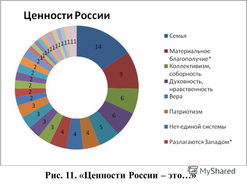 Рис. 11. «Ценности России – это…»