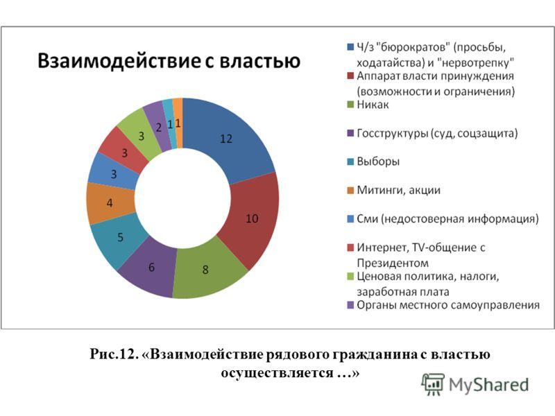 Рис.12. «Взаимодействие рядового гражданина с властью осуществляется …»