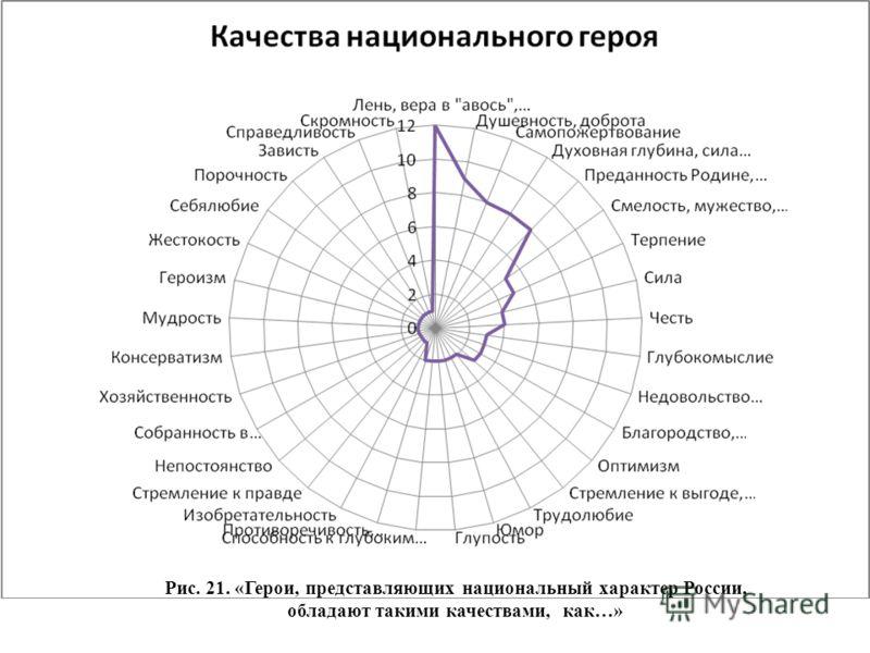 Рис. 21. «Герои, представляющих национальный характер России, обладают такими качествами, как…»