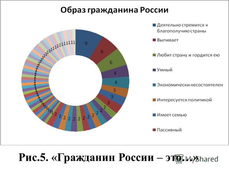 Рис.5. «Гражданин России – это…»