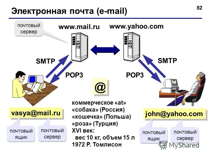 52 Электронная почта (e-mail) vasya@mail.ru коммерческое «at» «собака» (Россия) «кошечка» (Польша) «роза» (Турция) XVI век: вес 10 кг, объем 15 л 1972 Р. Томлисон john@yahoo.com www.yahoo.com SMTP POP3 почтовый сервер почтовый ящик почтовый сервер по
