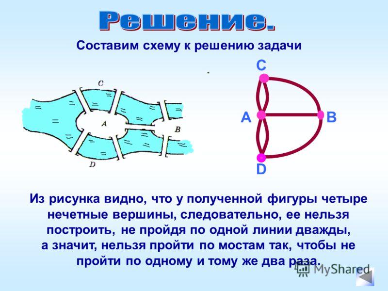 Составим схему к решению задачи Из рисунка видно, что у полученной фигуры четыре нечетные вершины, следовательно, ее нельзя построить, не пройдя по одной линии дважды, а значит, нельзя пройти по мостам так, чтобы не пройти по одному и тому же два раз