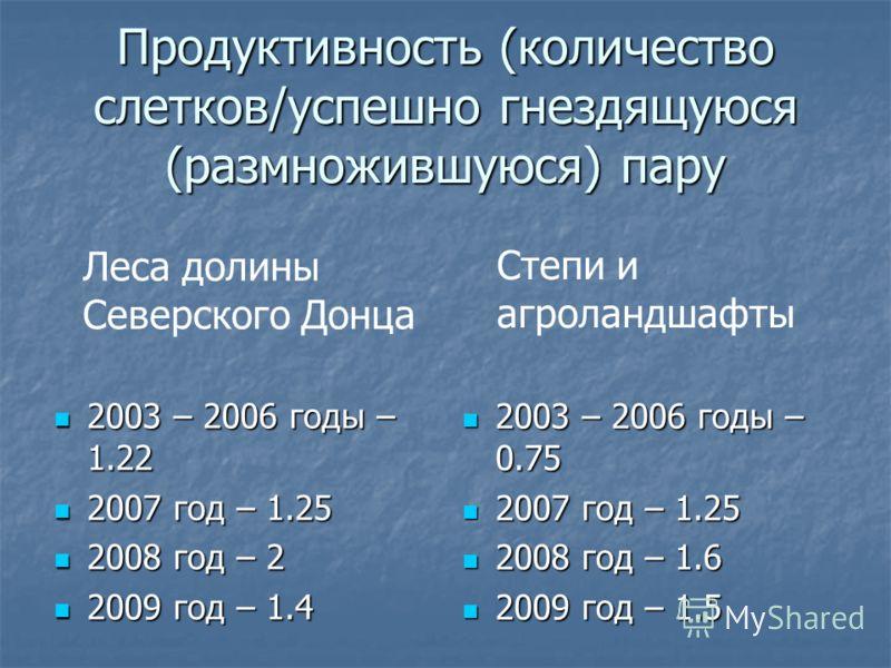Продуктивность (количество слетков/успешно гнездящуюся (размножившуюся) пару 2003 – 2006 годы – 1.22 2003 – 2006 годы – 1.22 2007 год – 1.25 2007 год – 1.25 2008 год – 2 2008 год – 2 2009 год – 1.4 2009 год – 1.4 2003 – 2006 годы – 0.75 2003 – 2006 г