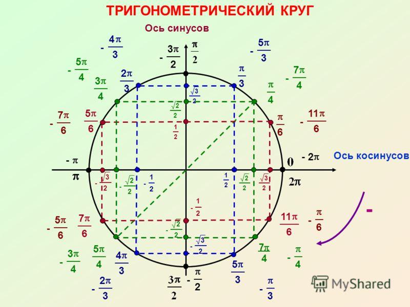 - 3 2 - 2 - 4 3 7 4 - 3 - - 2 3 4 6 - 3 2 - 2 2 - 1 2 - 1 2 - 2 2 - 3 2 3 2 2 2 3 2 2 2 3 4 5 4 5 3 4 3 2 3 5 6 7 6 11 6 1 2 ТРИГОНОМЕТРИЧЕСКИЙ КРУГ Ось косинусов Ось синусов 1 2 - - 6 - 5 6 - 7 6 - 11 6 - 4 - 3 4 - 5 4 - 7 4 - 5 3 - 2 3
