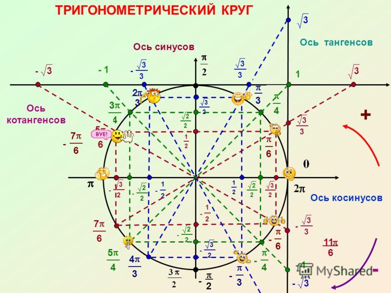 - 3 3 3 3 2 3 - 1 -3 - 3 3 - 3 - 2 - 6 - 4 4 6 - 3 2 - 2 2 - 1 2 - 1 2 - 2 2 - 3 2 3 2 2 2 3 2 2 2 3 4 5 4 4 3 5 6 7 6 1 2 ТРИГОНОМЕТРИЧЕСКИЙ КРУГ Ось косинусов Ось синусов 1 2 + Ось тангенсов 3 3 1 3 - 1 3 3 -3 - Ось котангенсов 11 6 - 7 6