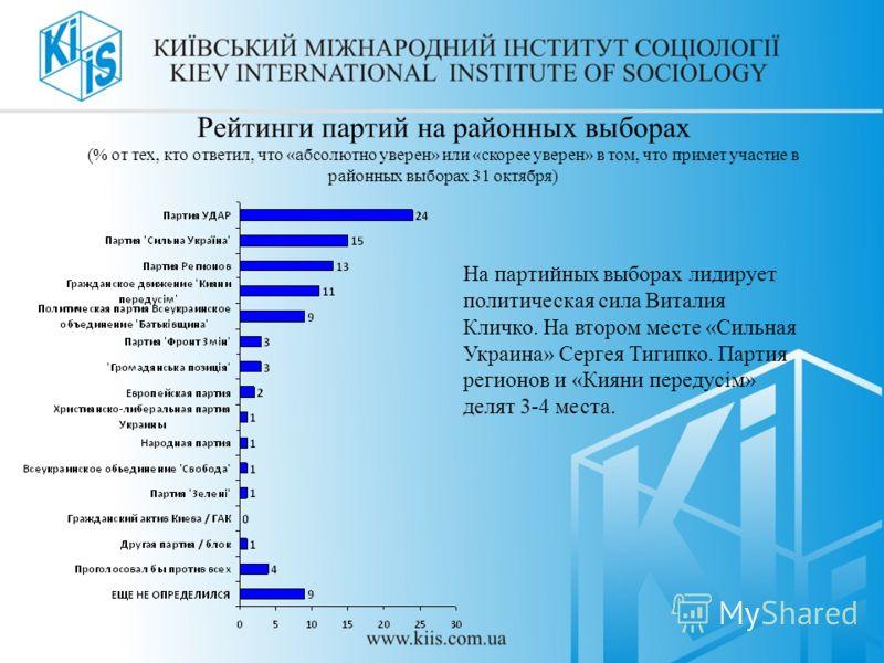 Рейтинги партий на районных выборах (% от тех, кто ответил, что «абсолютно уверен» или «скорее уверен» в том, что примет участие в районных выборах 31 октября) На партийных выборах лидирует политическая сила Виталия Кличко. На втором месте «Сильная У
