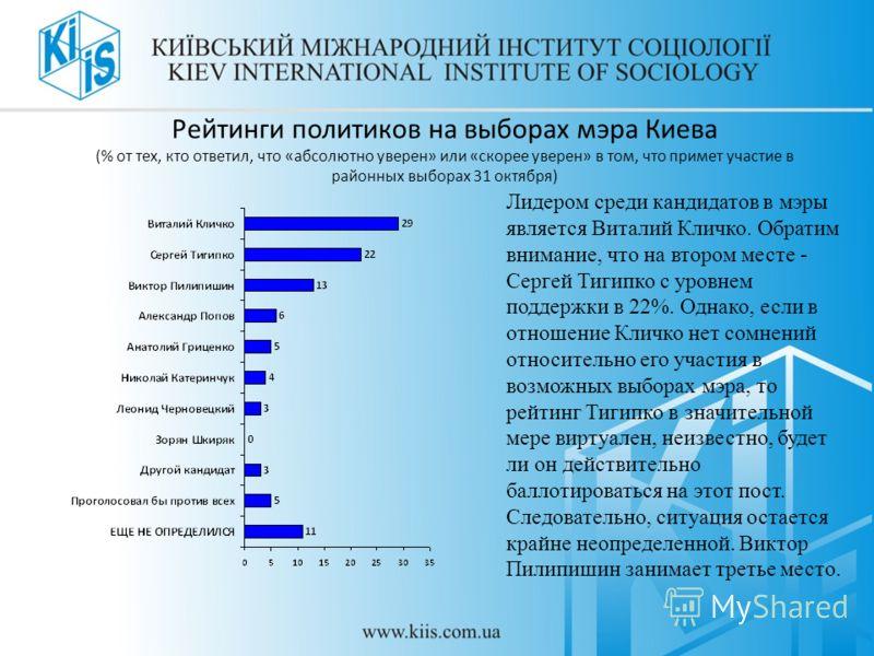 Рейтинги политиков на выборах мэра Киева (% от тех, кто ответил, что «абсолютно уверен» или «скорее уверен» в том, что примет участие в районных выборах 31 октября) Лидером среди кандидатов в мэры является Виталий Кличко. Обратим внимание, что на вто