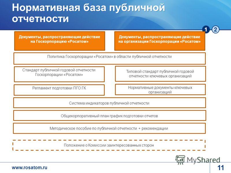 www.rosatom.ru 12 Нормативная база публичной отчетности 11 Документы, распространяющие действие на организации Госкорпорации «Росатом» Документы, распространяющие действие на Госкорпорацию «Росатом» Типовой стандарт публичной годовой отчетности ключе