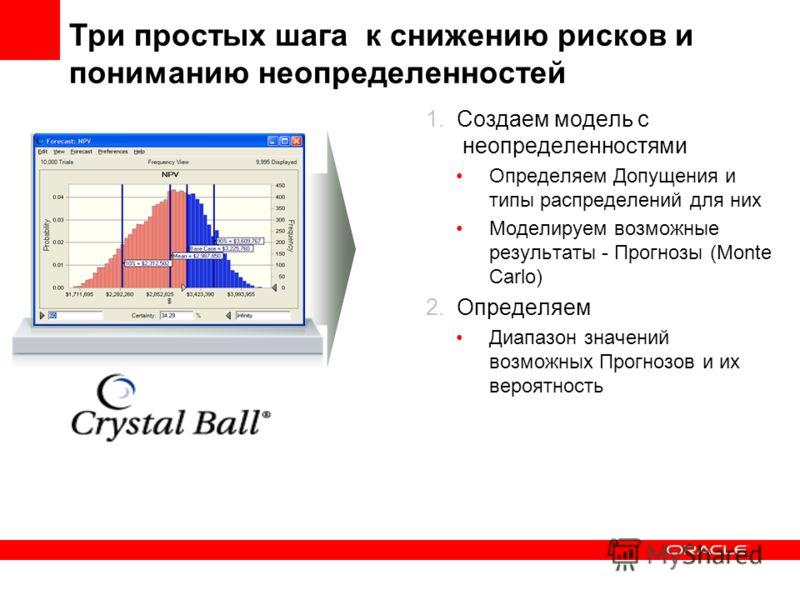 1. Создаем модель с неопределенностями Определяем Допущения и типы распределений для них Моделируем возможные результаты - Прогнозы (Monte Carlo) 2. Определяем Диапазон значений возможных Прогнозов и их вероятность Три простых шага к снижению рисков