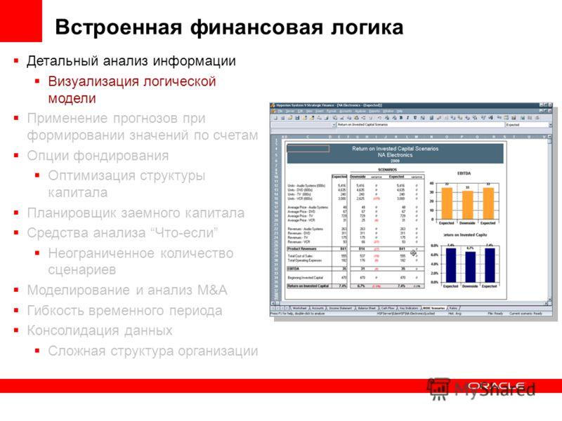 Встроенная финансовая логика Детальный анализ информации Визуализация логической модели Применение прогнозов при формировании значений по счетам Опции фондирования Оптимизация структуры капитала Планировщик заемного капитала Средства анализа Что-если