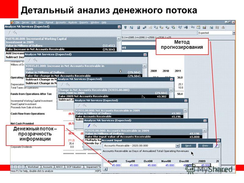 Метод прогнозирования Денежный поток – прозрачность информации Детальный анализ денежного потока