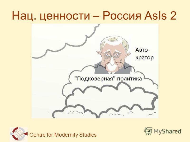 Centre for Modernity Studies 11 Нац. ценности – Россия AsIs 2