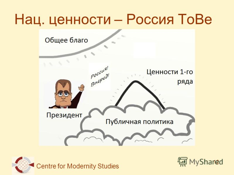 Centre for Modernity Studies 12 Нац. ценности – Россия ToBe