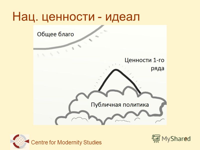 Centre for Modernity Studies 9 Нац. ценности - идеал