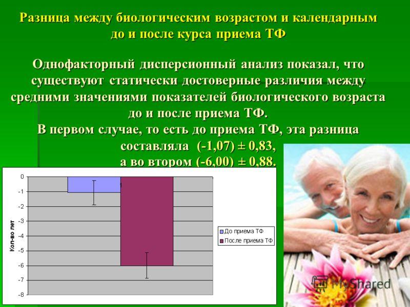 Разница между биологическим возрастом и календарным до и после курса приема ТФ Однофакторный дисперсионный анализ показал, что существуют статически достоверные различия между средними значениями показателей биологического возраста до и после приема