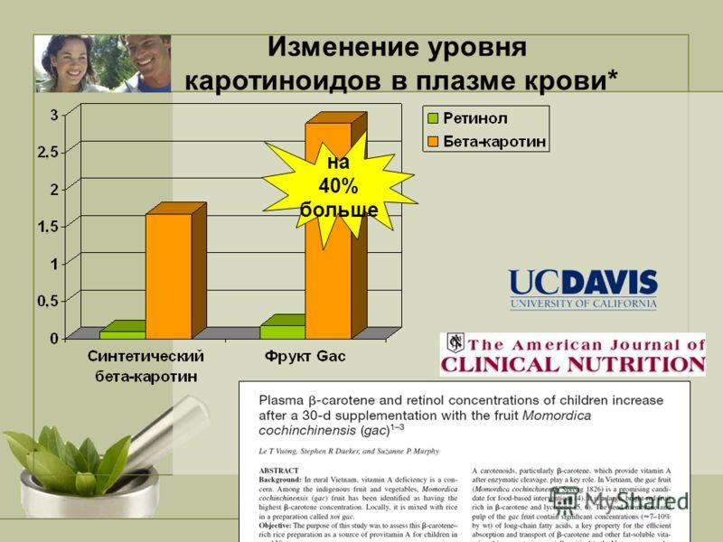 Изменение уровня каротиноидов в плазме крови* на 40% больше