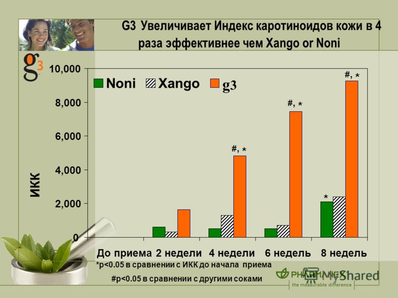 G3 Увеличивает Индекс каротиноидов кожи в 4 раза эффективнее чем Xango or Noni *p