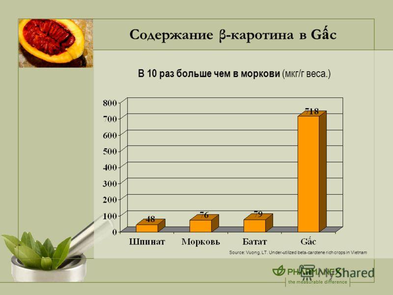 Содержание β-каротина в G c В 10 раз больше чем в моркови (мкг/г веса.) Source: Vuong, LT. Under-utilized beta-carotene rich crops in Vietnam