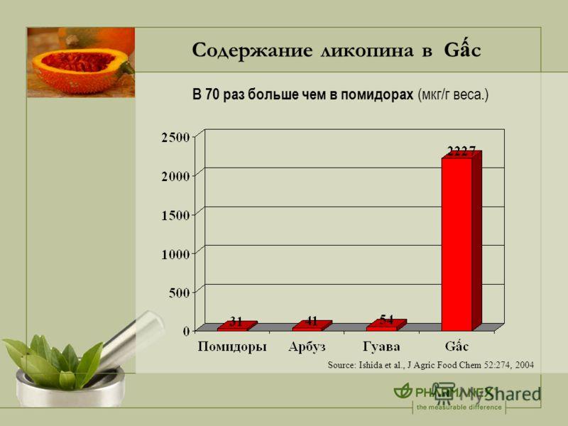 Содержание ликопина в G c В 70 раз больше чем в помидорах (мкг/г веса.) Source: Ishida et al., J Agric Food Chem 52:274, 2004