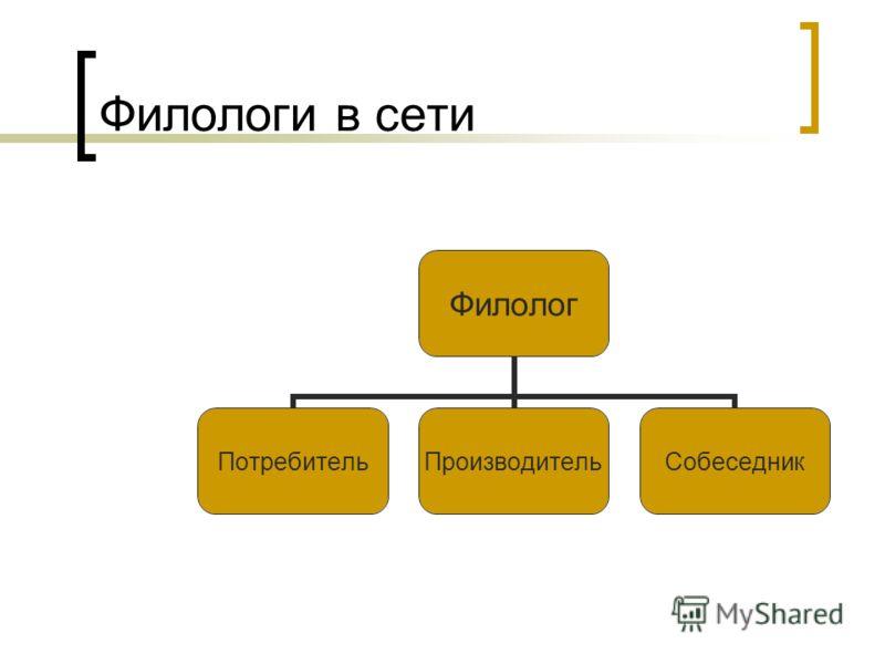 Филологи в сети Филолог ПотребительПроизводительСобеседник