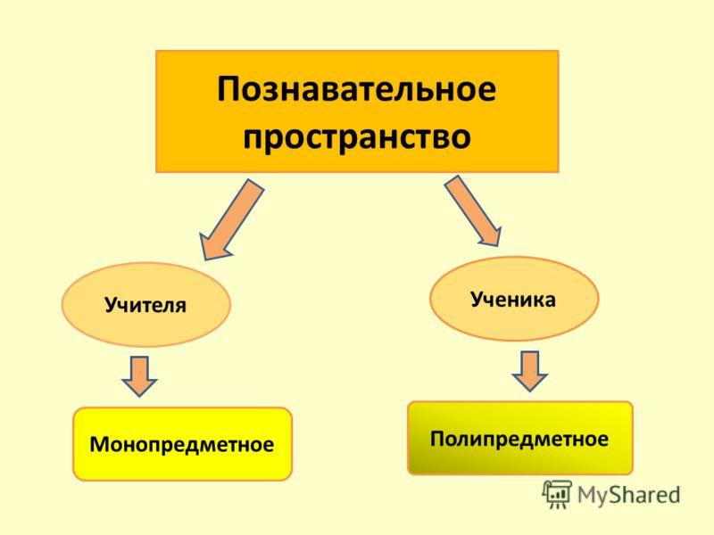 Познавательное пространство Учителя Ученика Монопредметное Полипредметное