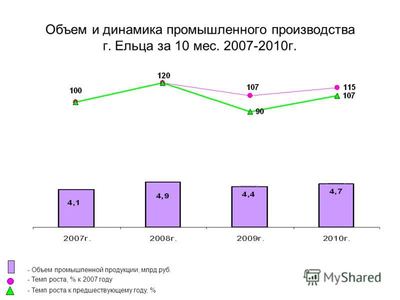 Объем и динамика промышленного производства г. Ельца за 10 мес. 2007-2010г. - Объем промышленной продукции, млрд.руб. - Темп роста, % к 2007 году - Темп роста к предшествующему году, %
