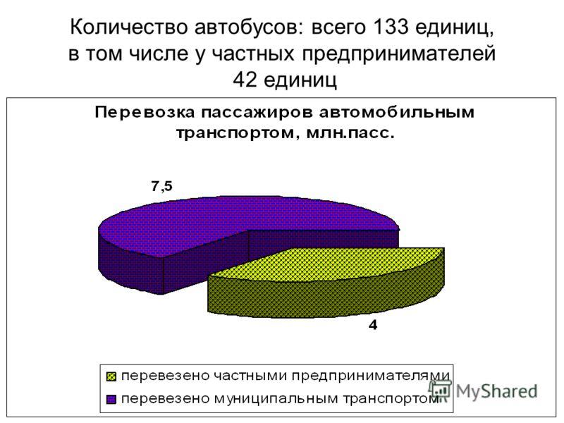 Количество автобусов: всего 133 единиц, в том числе у частных предпринимателей 42 единиц