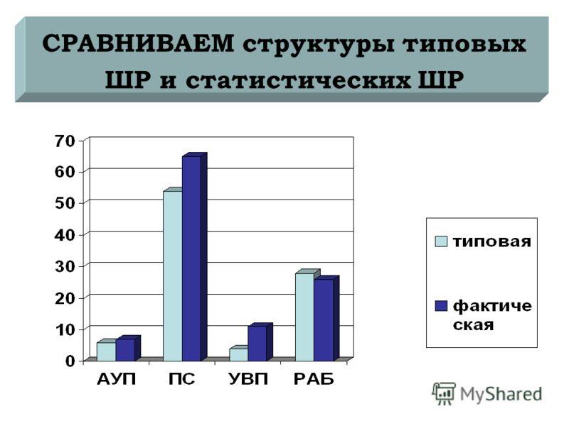 СРАВНИВАЕМ структуры типовых ШР и статистических ШР