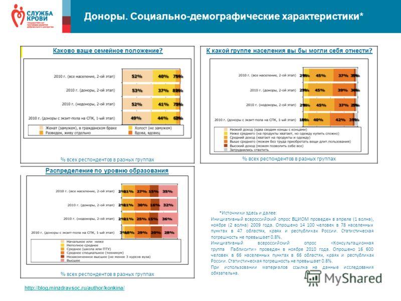 Доноры. Социально-демографические характеристики* http://blog.minzdravsoc.ru/author/konkina/ К какой группе населения вы бы могли себя отнести ? % всех респондентов в разных группах Распределение по уровню образования % всех респондентов в разных гру