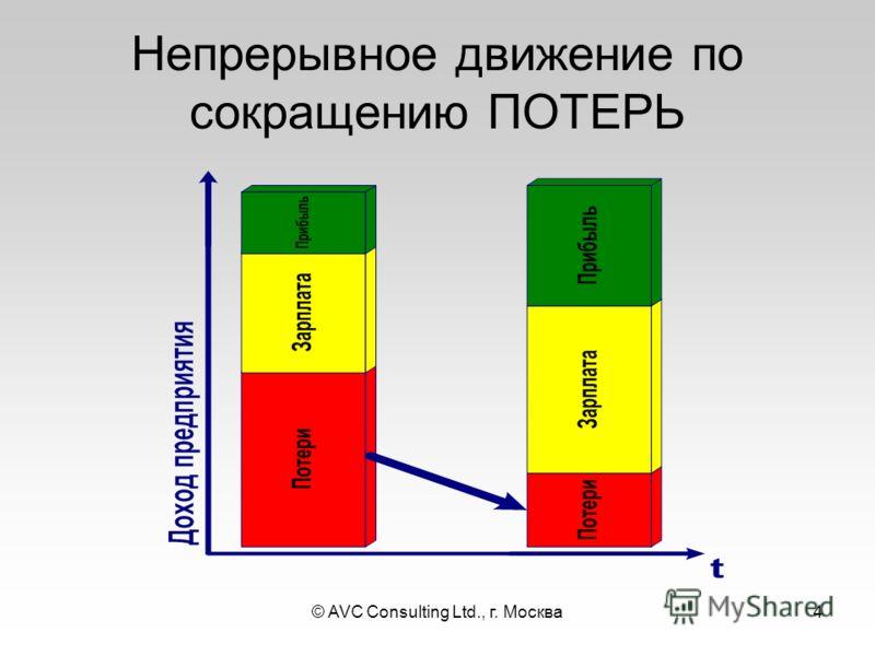 © AVC Consulting Ltd., г. Москва4 Непрерывное движение по сокращению ПОТЕРЬ