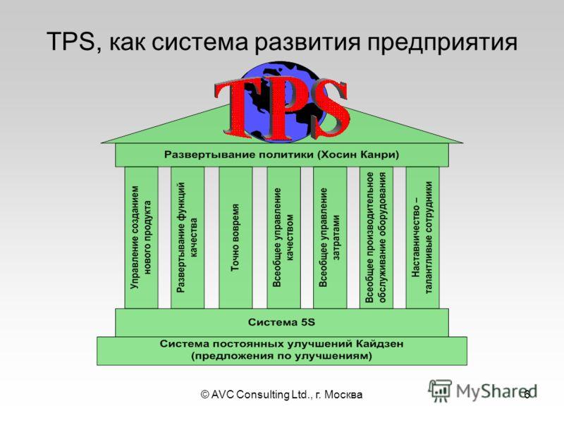 © AVC Consulting Ltd., г. Москва6 TPS, как система развития предприятия