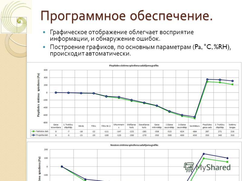Программное обеспечение. Графическое отображение облегчает восприятие информации, и обнаружение ошибок. Построение графиков, по основным параметрам (Pa, °C, %RH), происходит автоматически.