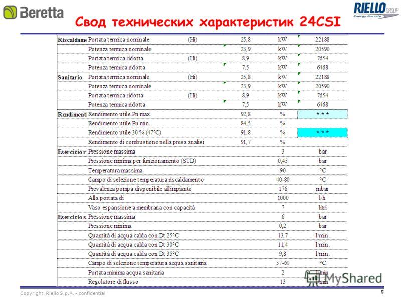 5 Copyright Riello S.p.A. - confidential Свод технических характеристик 24CSI