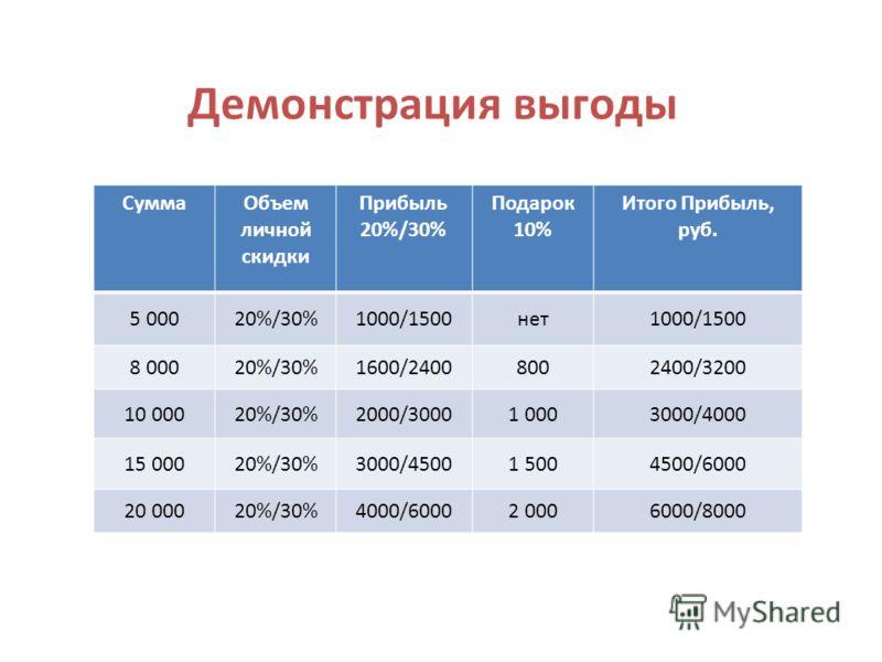 Демонстрация выгоды СуммаОбъем личной скидки Прибыль 20%/30% Подарок 10% Итого Прибыль, руб. 5 00020%/30%1000/1500нет1000/1500 8 00020%/30%1600/24008002400/3200 10 00020%/30%2000/30001 0003000/4000 15 00020%/30%3000/45001 5004500/6000 20 00020%/30%40