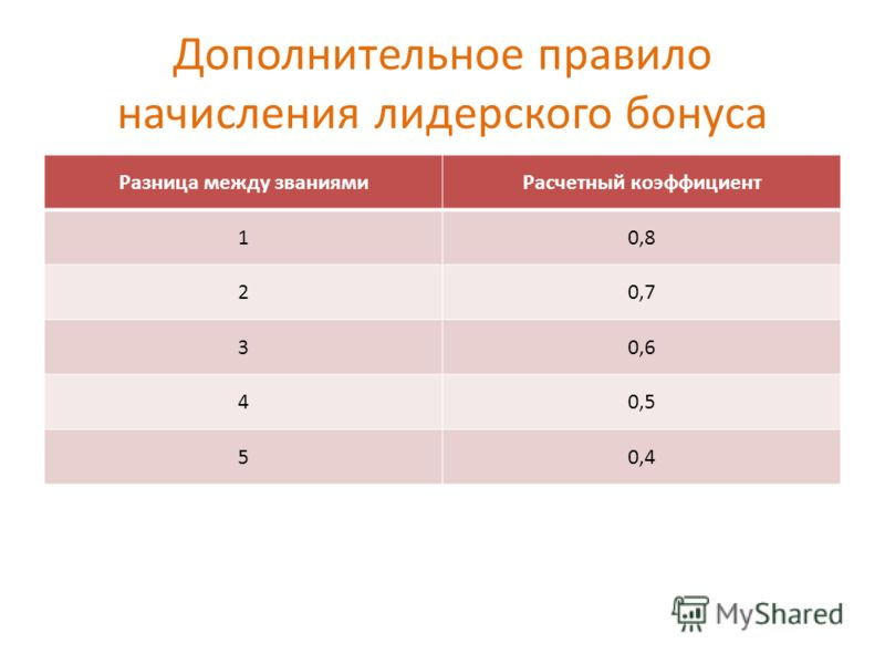 Дополнительное правило начисления лидерского бонуса Разница между званиямиРасчетный коэффициент 10,8 20,7 30,6 40,5 50,4