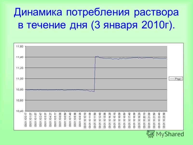 Динамика потребления раствора в течение дня (3 января 2010г).