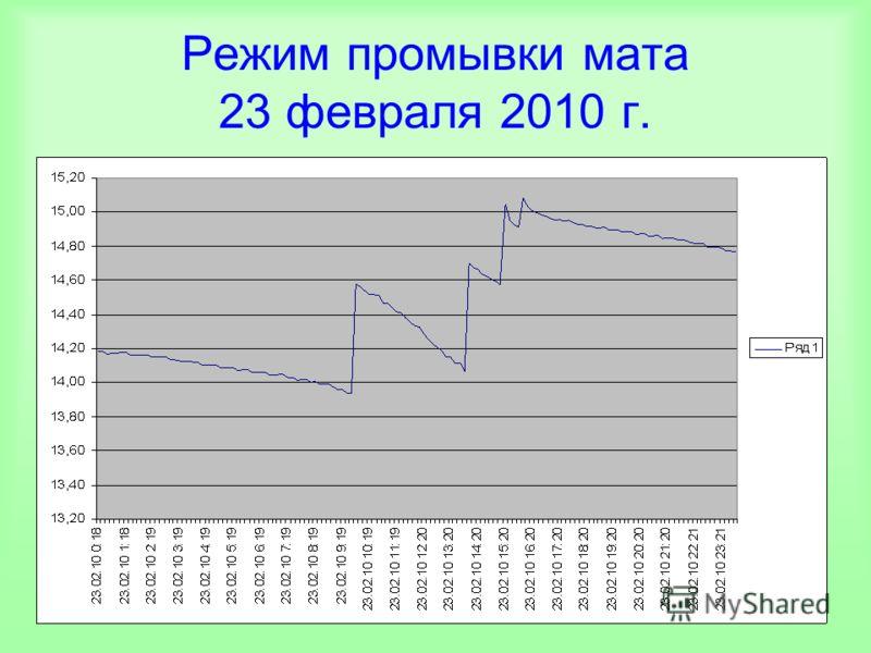 Режим промывки мата 23 февраля 2010 г.