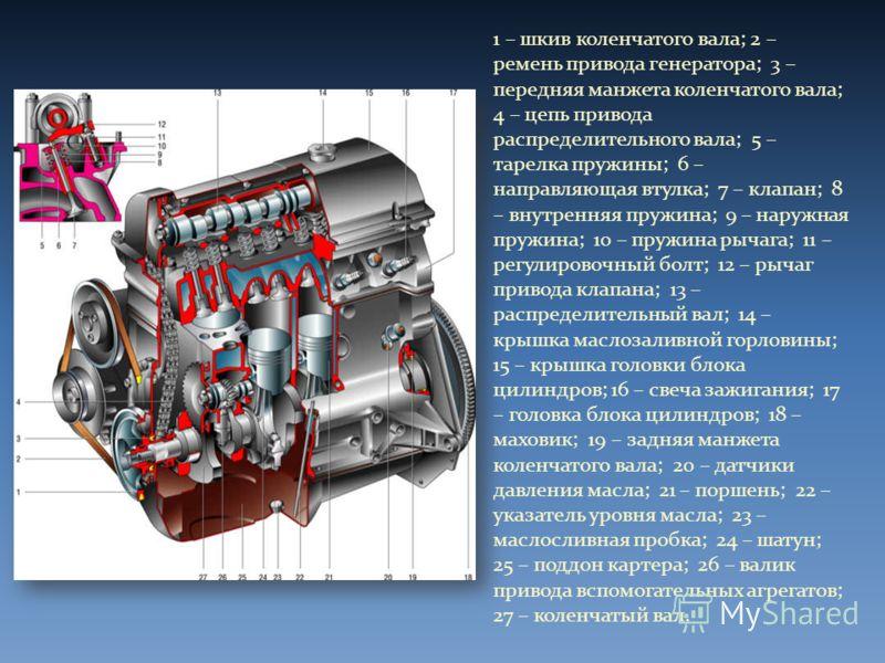 1 – шкив коленчатого вала; 2 – ремень привода генератора; 3 – передняя манжета коленчатого вала; 4 – цепь привода распределительного вала; 5 – тарелка пружины; 6 – направляющая втулка; 7 – клапан; 8 – внутренняя пружина; 9 – наружная пружина; 10 – пр