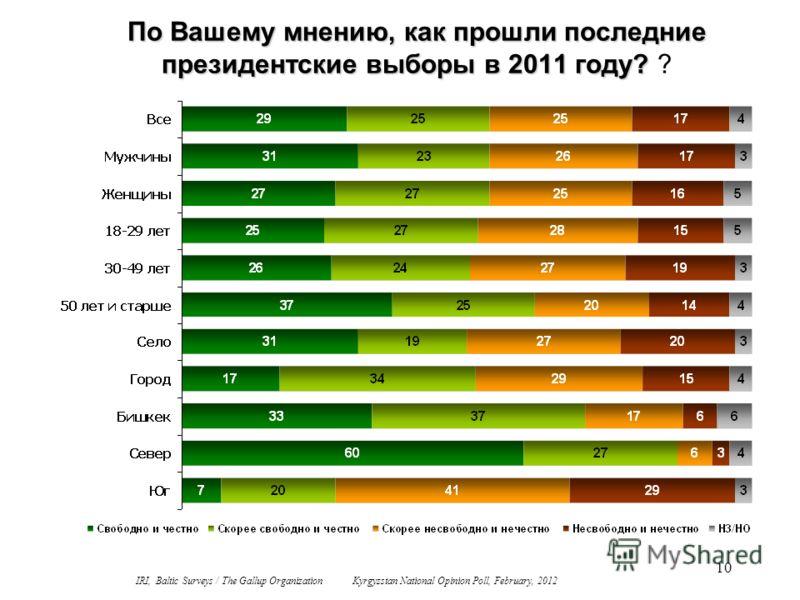 10 По Вашему мнению, как прошли последние президентские выборы в 2011 году? По Вашему мнению, как прошли последние президентские выборы в 2011 году? ? IRI, Baltic Surveys / The Gallup Organization Kyrgyzstan National Opinion Poll, February, 2012