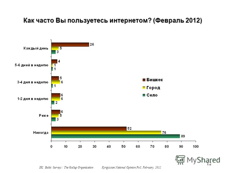 12 Как часто Вы пользуетесь интернетом? (Февраль 2012) IRI, Baltic Surveys / The Gallup Organization Kyrgyzstan National Opinion Poll, February, 2012