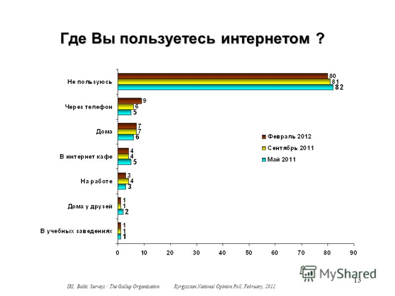 13 Где Вы пользуетесь интернетом ? IRI, Baltic Surveys / The Gallup Organization Kyrgyzstan National Opinion Poll, February, 2012