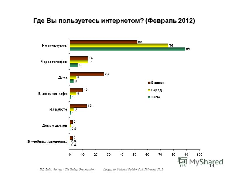 14 Где Вы пользуетесь интернетом? (Февраль 2012) IRI, Baltic Surveys / The Gallup Organization Kyrgyzstan National Opinion Poll, February, 2012