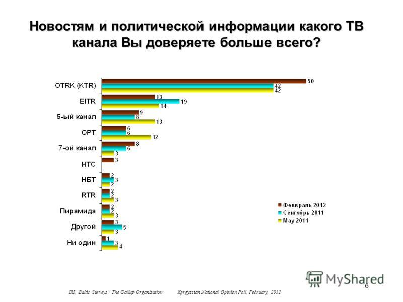 6 Новостям и политической информации какого ТВ канала Вы доверяете больше всего? IRI, Baltic Surveys / The Gallup Organization Kyrgyzstan National Opinion Poll, February, 2012
