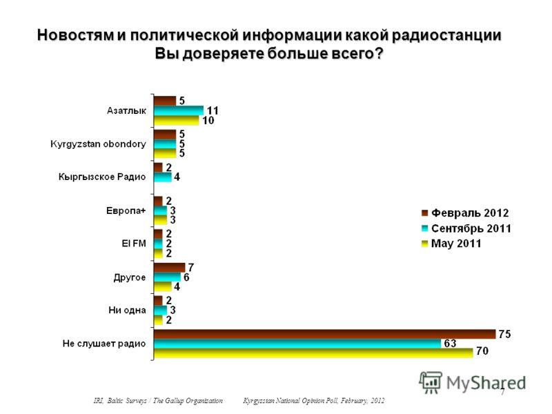 7 Новостям и политической информации какой радиостанции Вы доверяете больше всего? IRI, Baltic Surveys / The Gallup Organization Kyrgyzstan National Opinion Poll, February, 2012